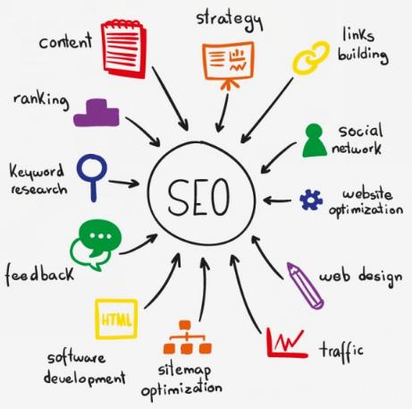 Apa itu SEO? Panduan Search Engine Optimization untuk pemula
